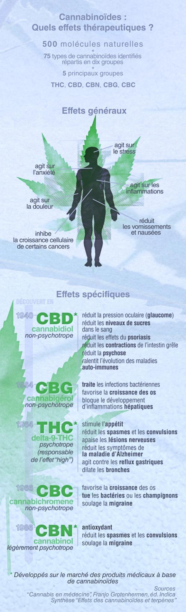 Cannabinoïdes : Quels effets thérapeutiques?